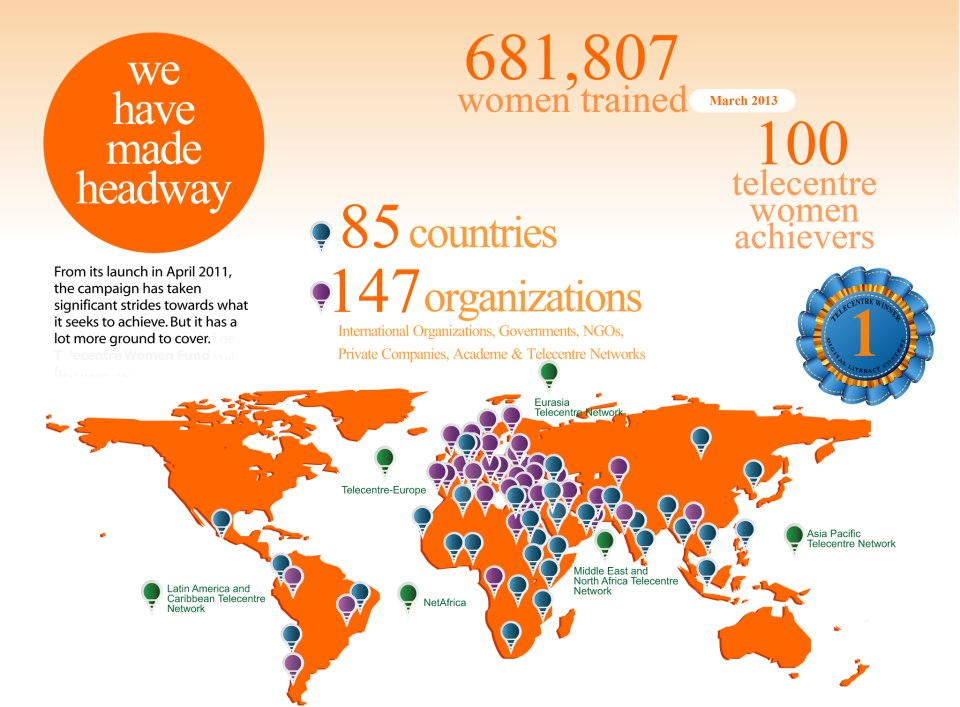 Photo: Close to 700,000 women have already been trained as part of our ITU Telecentre Women: Digital Literacy campaign.  (for updates on Girls in ICT Days around the world, check Storify http://storify.com/ITU/girls-in-ict-day-2013 and follow #GirlsinICT on Twitter)