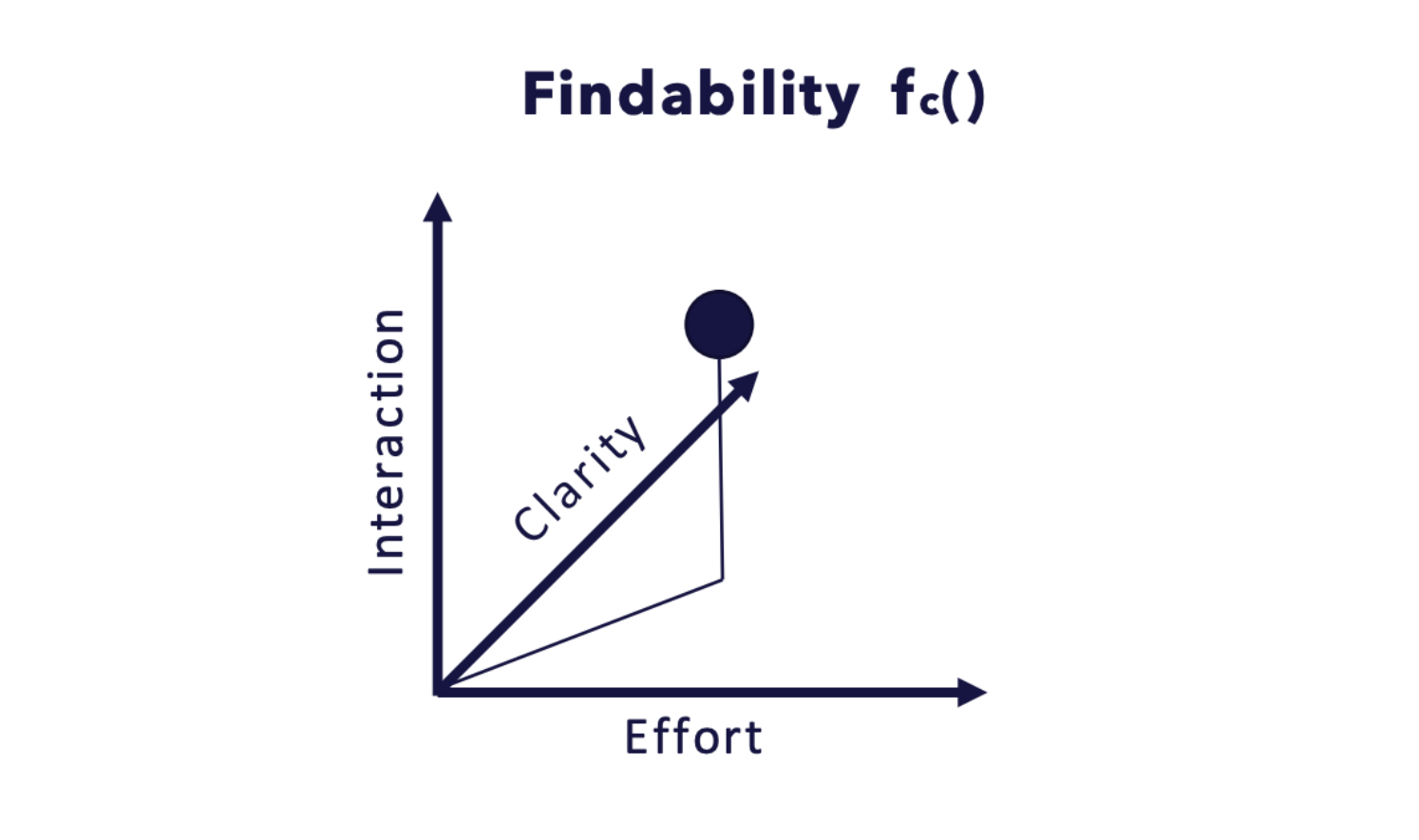Establishing Feature Space to reduce complexity, improve scalability, and increase the findability of most relevant search terms.