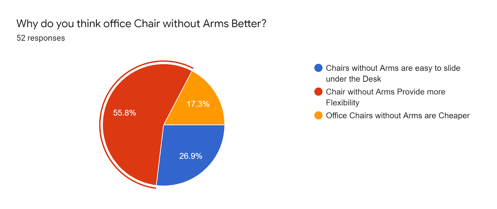 Forms response chart. Question title: Why do you think office Chair without Arms Better?. Number of responses: 52 responses.