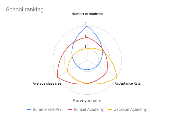 Radar chart showing school ranking