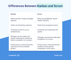 Kanban vs Scrum: 6 Golden Rules to Help You Pick the Right One