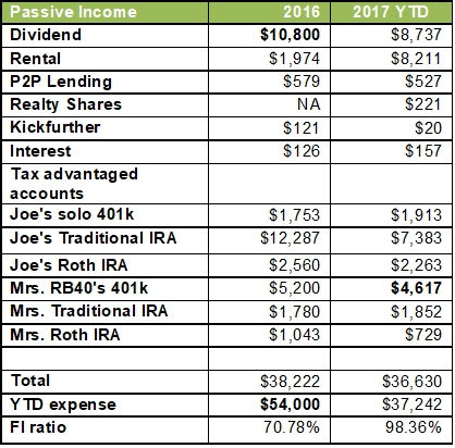 """Pasivni prihod od rujna 2017 """"width ="""" 418 """"height ="""" 412 """"/> </p> <h2> <strong> Oporezivi računi </strong> </h2> <h3> <strong> Zarada od dividendi (ciljano 11.500 dolara) </strong> </h3> <p> Prvo je naš porast prihoda od rasta dividende. Prihod od dividendi je moj omiljeni oblik pasivnog dohotka. Ulagači posjeduju mali dio tih javnih poduzeća i oni rade za vas. Danas se usredotočim na tvrtke koje dosljedno povećavaju svoje prihode od dividendi tijekom godina. Ova strategija će osigurati da se naši prihodi od dividendi i dalje rastu čak i ako ne dodamo nov novac. Trenutačno ponovno ulažemo sve prihode iz ovog portfelja, ali ćemo ga koristiti za plaćanje naših troškova jednom kad gđa RB40 napusti puno radno vrijeme. </p> <p> Što se tiče reinvestiranja, ja ne DRIP u ovom portfelju. Jednostavno skupljam dividendu i ulažem se u dionice ili na burzu za nekretnine kad god vidim dobru vrijednost. Ranije ove godine kupio sam Amgen, Kimberly Clark, Consolidated Edison i Helmerich & Payne. Tržište dionica je skupo upravo sada, ali previše sam nestrpljiv da sjedim na marginama. Siguran sam da će dugoročno biti dobro (30+ godina). </p> <p> Za 2017. očekujem da ćemo primiti najmanje 11.500 dolara iz našeg portfelja dividende. To pretpostavlja da su dividende ostale stabilne. Nadam se da možemo postići cilj našeg prihoda od dividendi putem povećanja dividendi, ponovnog ulaganja i dodatnih ulaganja. </p> <p> <strong> Ažuriranje portfelja dividendi za YTD </strong> </p> <ul> <li> 01/01/2017 vrijednost = $ 329,134 </li> <li> 10/01/2017 vrijednost = 372.622 dolara (dobitak od 13,2% YTD). Međutim, ovo uključuje nove investicije. </li> </ul> <p> <strong> YTD prihod od dividendi = 8.737 $ </strong> </p> <p> Čini se da smo u korak da udovoljavamo iznos od 11.500 dolara. </p> <p> Evo grafikona naših prihoda od dividendi od 2012. </p> <p> <img class="""