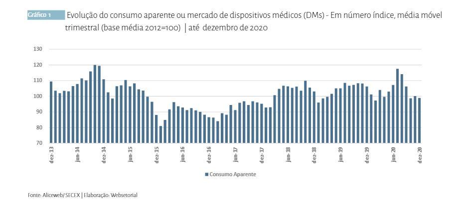 Faturamento no setor de dispositivos médicos apresenta queda em 2020