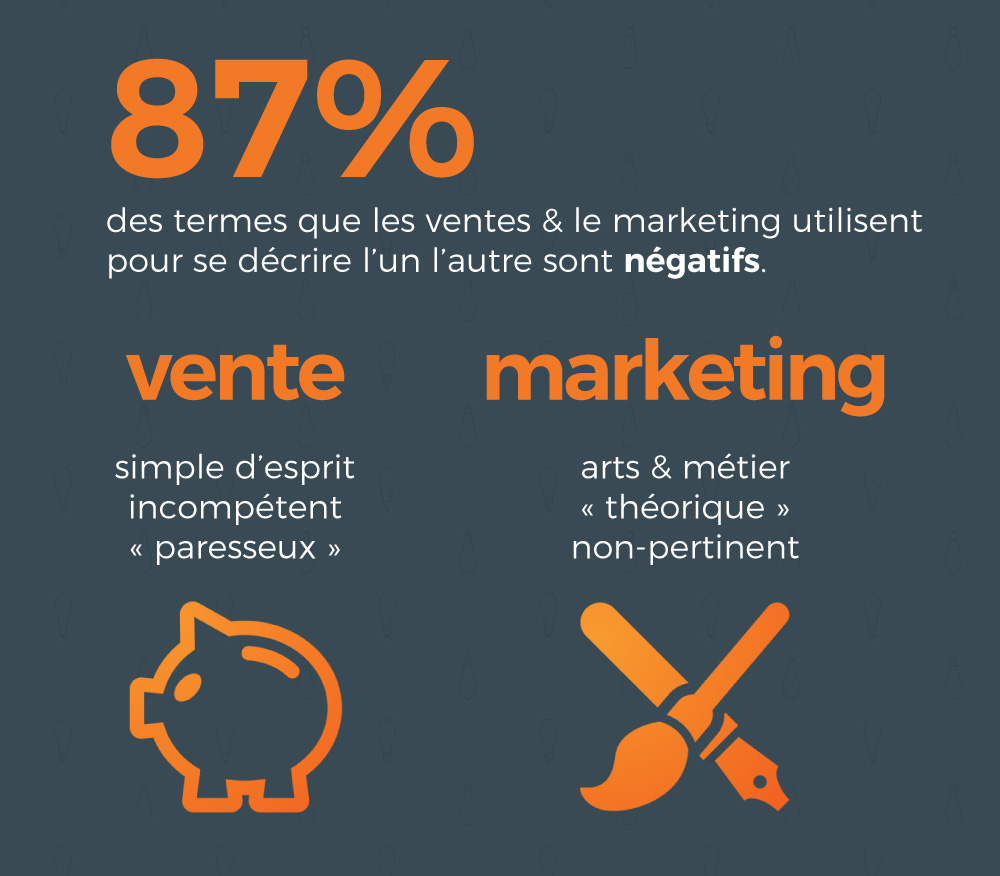 relation marketing vente