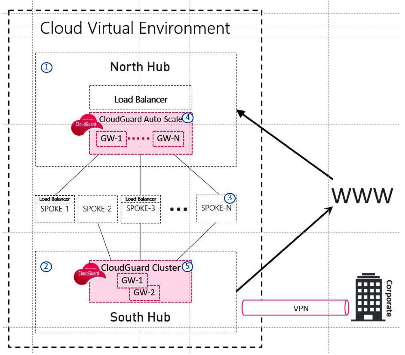Figure 5: CloudGuard IaaS Hub and Spoke Model