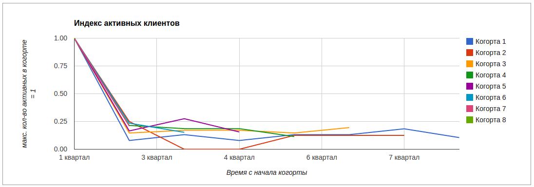 C:\Users\Shinkarev_Pavel\Desktop\cohorts-buyers-chart.png
