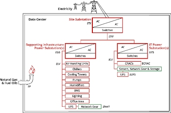 Diagrama das fontes de energia