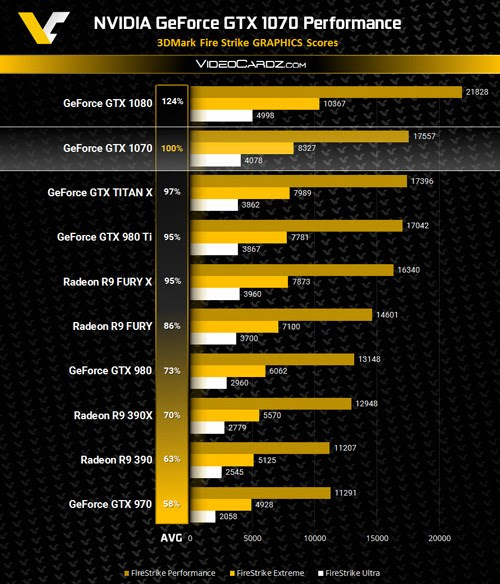 Hiệu năng VGA 'khủng' của nVidia GeForce GTX 1070