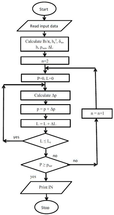 Flow Chart superposition Method