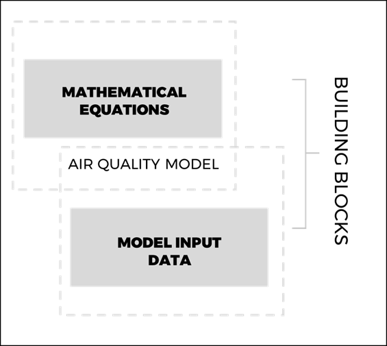Air quality forecasting using equations and mathematical models