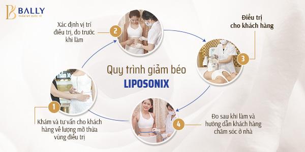 quy trình bí quyết giảm mỡ bụng nhanh nhất