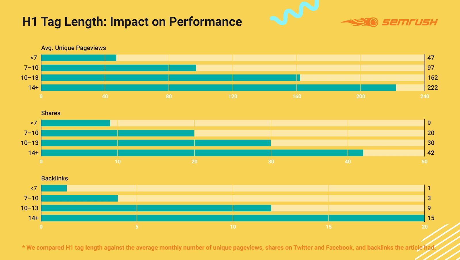 Инфографика, как длина заголовка влияет на трафик, ссылки и репосты