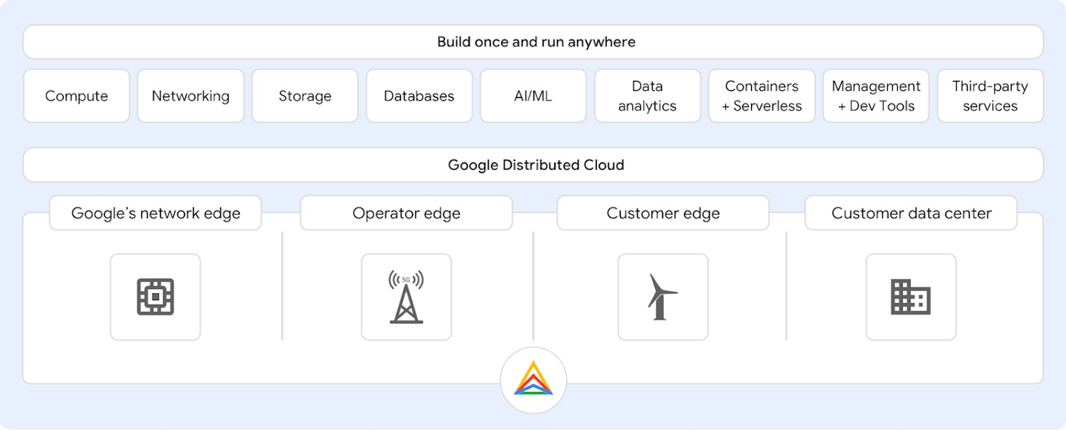 Chart of Google's distributed cloud solutions
