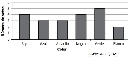 15. Seleccionaron el color que tuvo mayor número de votos y los dos colores que obtuvieron 1 voto menos que aquel.  ¿Cuáles son los colores del nuevo uniforme?