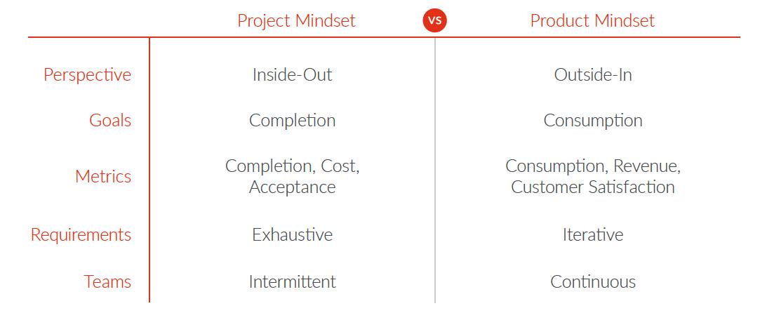 Project Mindset VS. Product Mindset. Source: Apigee