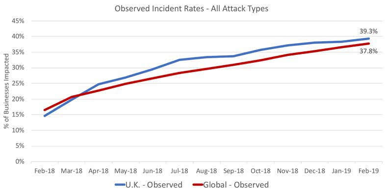 Figure 2: Observed Incident Rates - All Attack Types