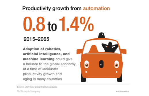 Productivity growth from automation