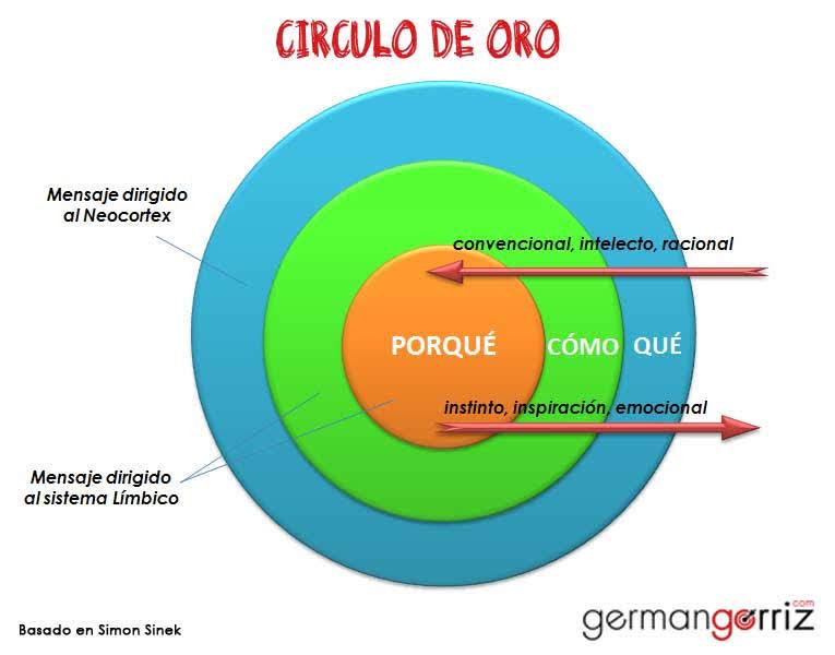 Circulo-de-Oro-germangorriz