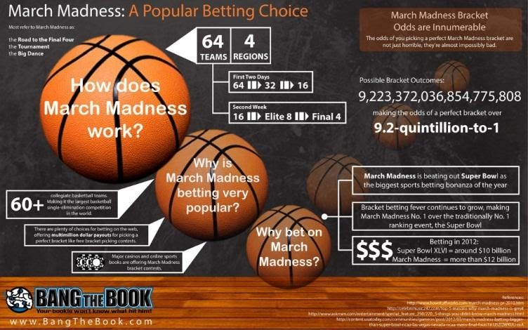 march madness gambling cavs schedule tickets