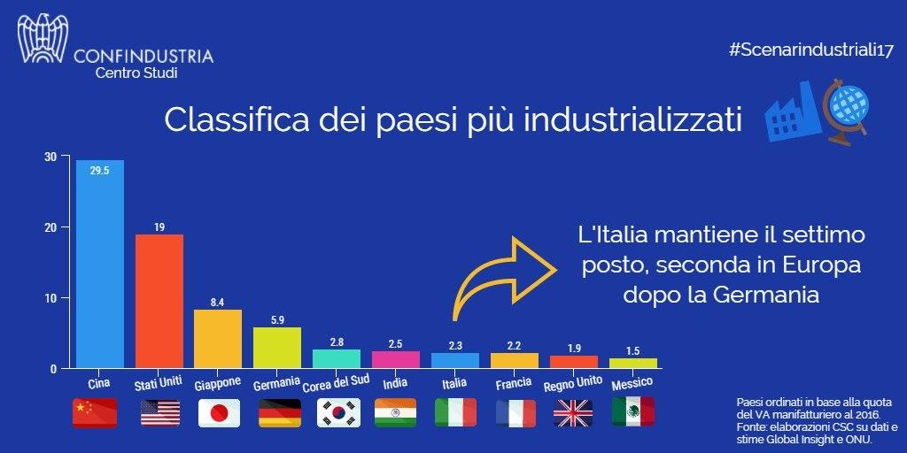 Scenari Industriali