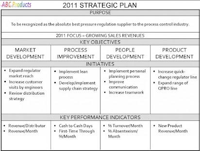 Harvard Business School Strategic Plan Template