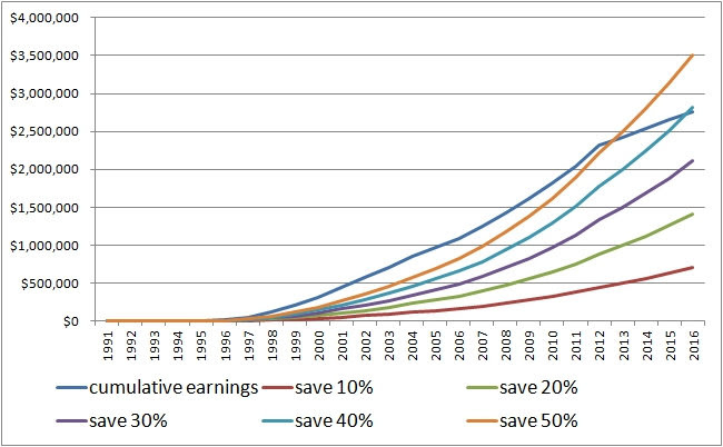 saving rates