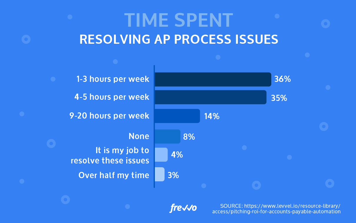 Nearly 50% of AP staff spend between 4 and 20 hours/week just resolving AP process issues.
