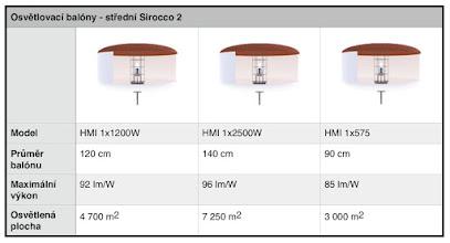Photo: Přehledová tabulka osvětlovacích balonů Airstar