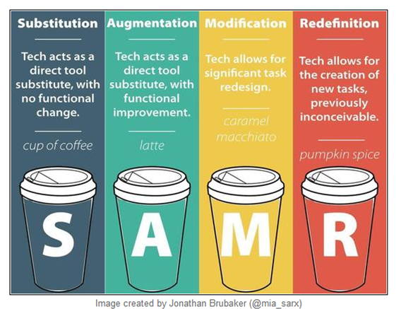 SAMR Model Coffee Talk.png