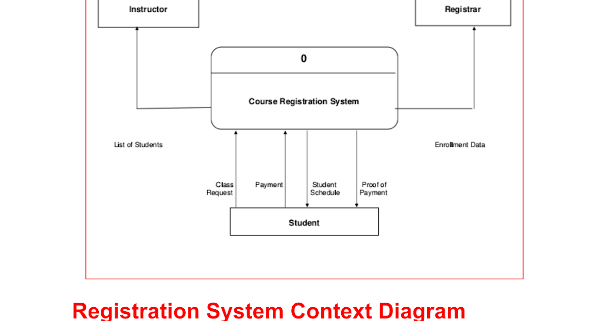 Prepare a context diagram for the new system 28 images ch 5 pg system context diagram docs prepare ccuart Images