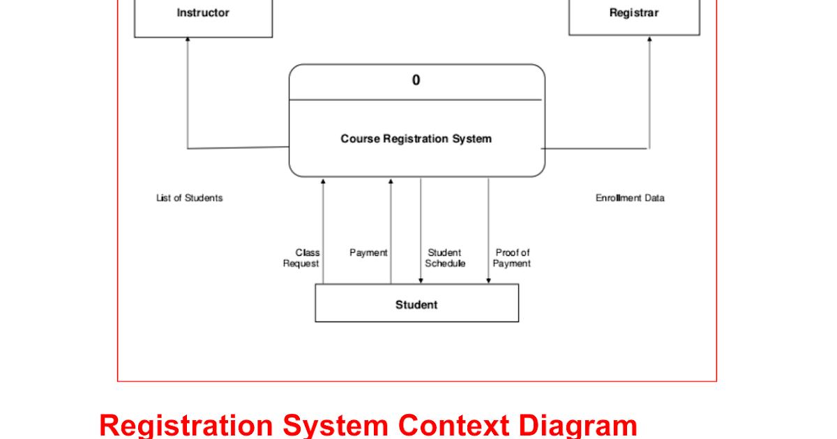 Registration system context diagram google docs ccuart Image collections
