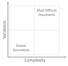 Variations Vs Complexity Documents