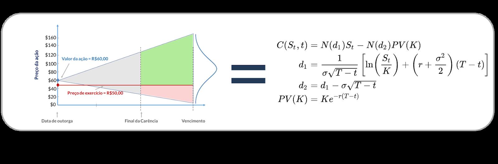 Fórmula do Modelo Black-Scholes