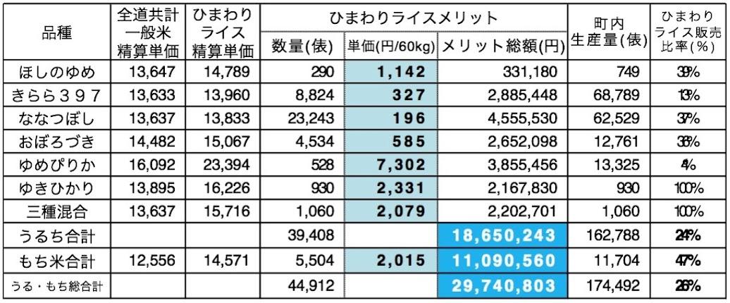 平成24年(2012年)産米(全道共計精算単価のない三種混合については「ななつぼし」との比較)