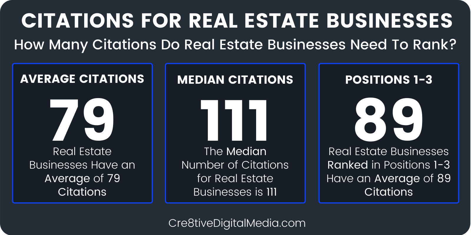 How many citations do Real Estate Agents need to rank?