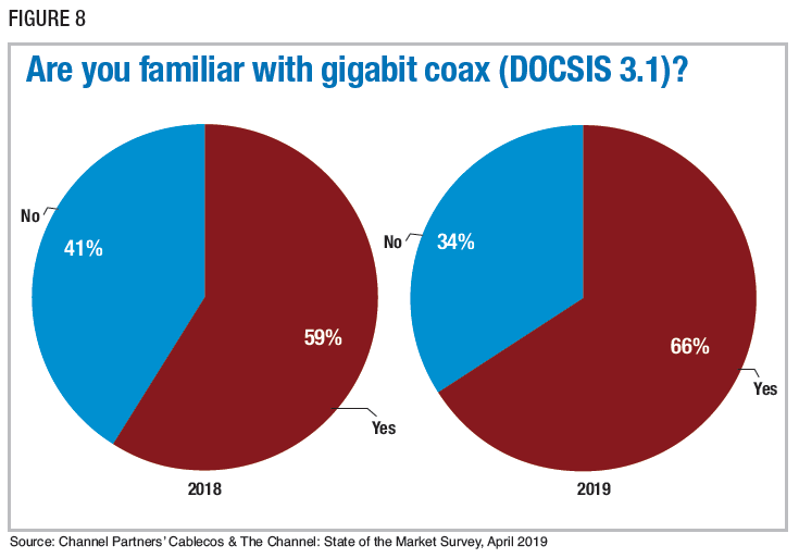 Figure 8: Are you familiar with gigabit coax (DOCSIS 3.1)? Source: Channel Partners' Cablecos & The Channel: State of the Market Survey, April 2019