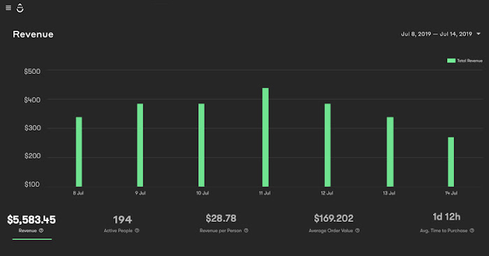 workflow dashboard with revenue metrics