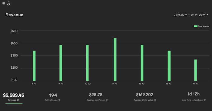 workflow dashboard with revenue metrics