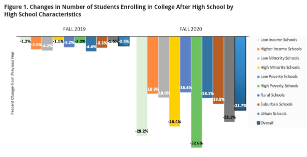 Changes in number of students enrolling in college after high school by high school characteristics.