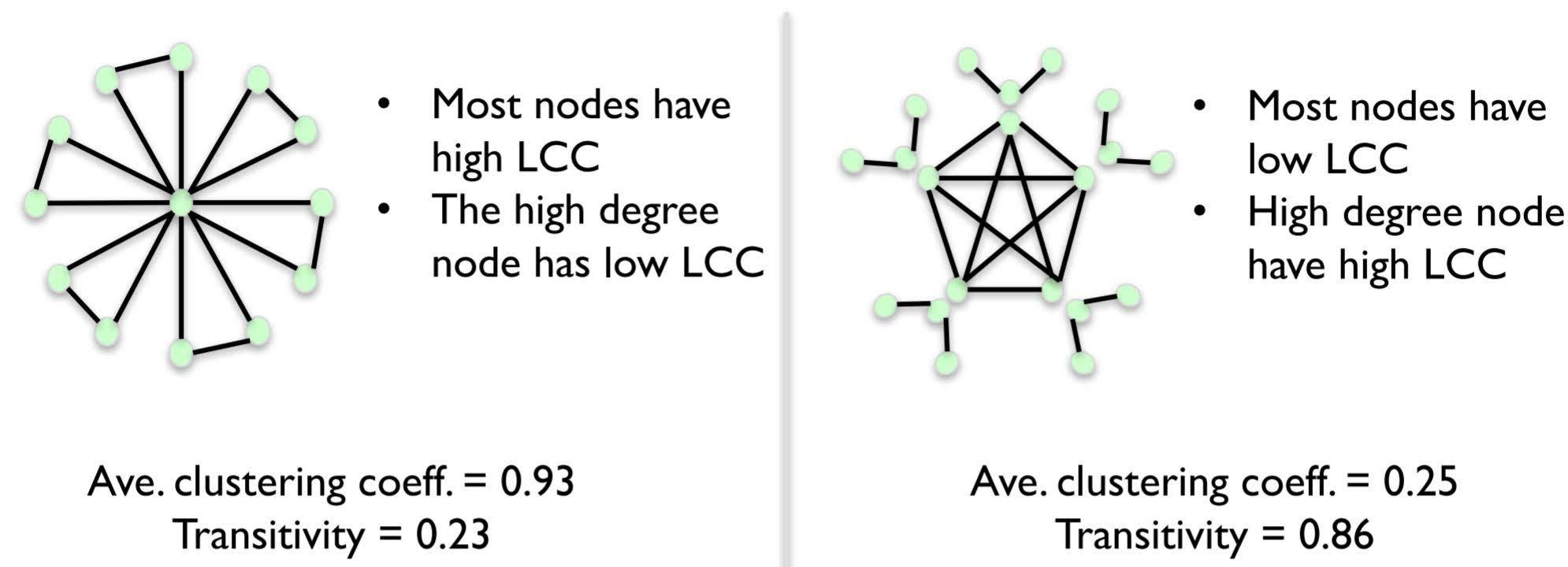 transitivity vs average clustering coefficient