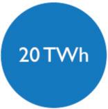 20 Twh d'économies d'énergie cumulées par Cameo