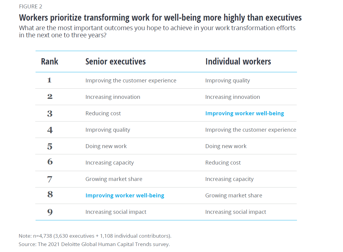 Workers prioritize transforming work for well-being more highly than executives (first HR trend of the Deloitte study)
