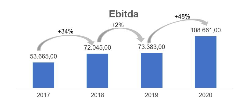 Gráfico apresenta Ebitda – reais Mil.