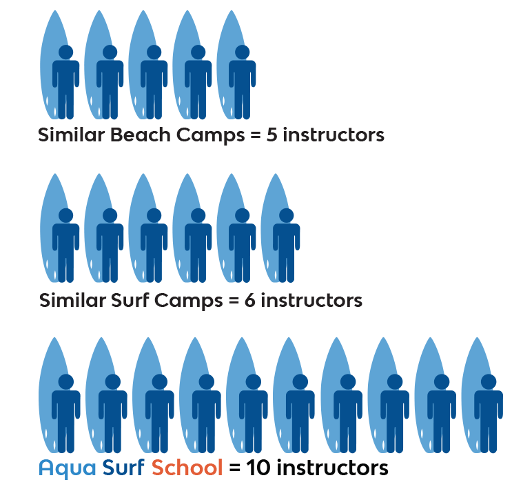 Surf Instructor Camp Ratio