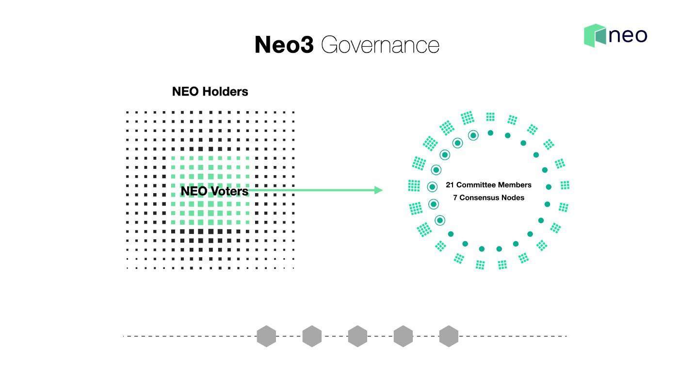 Illustration representing Neo's upcoming governance model