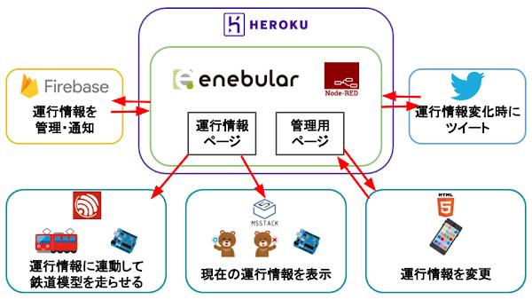 ポキオ Start enebular for IoT 2019