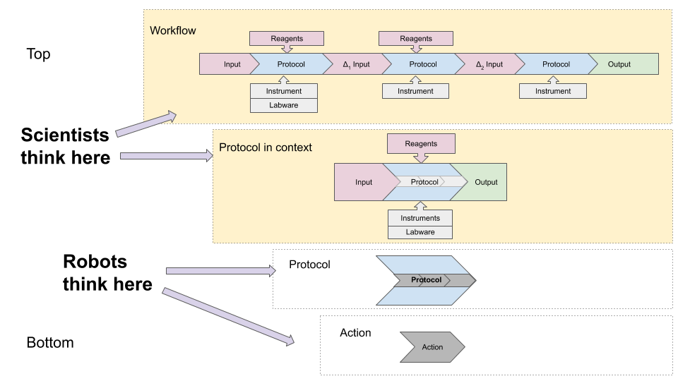 Image of breakdown of qPCR protocol