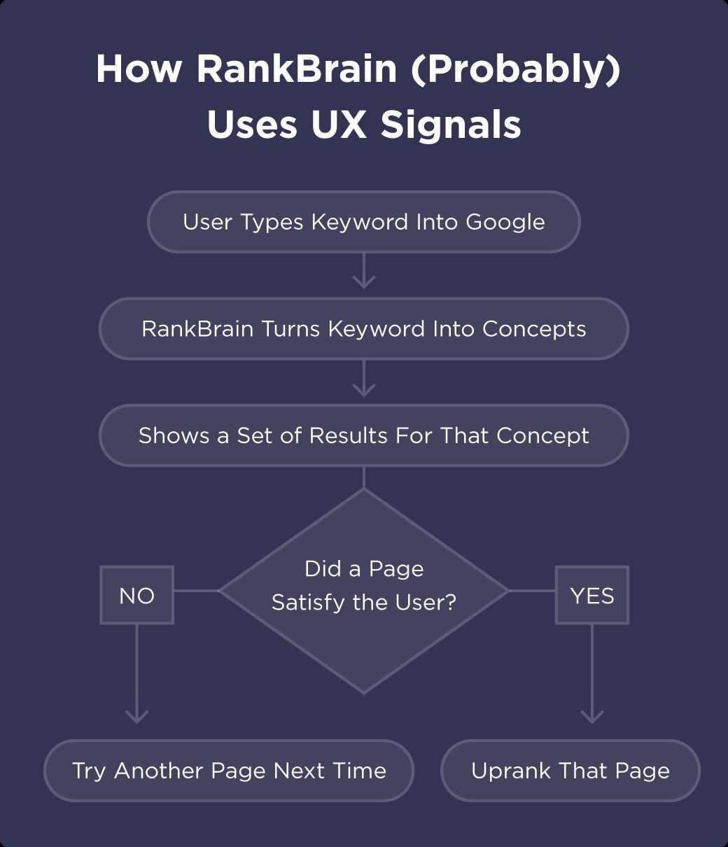ux signals