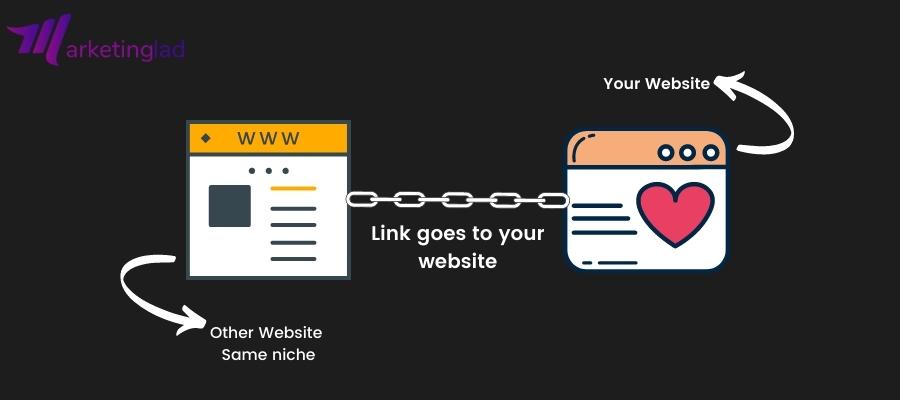 Link building explained via infographics