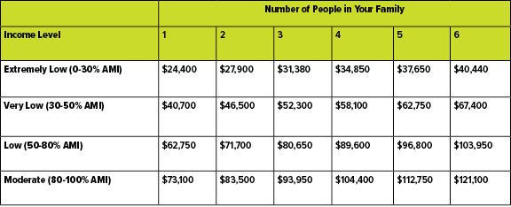 Income AMI Table — Tabla AMI de Ingresos